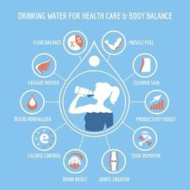 Water Chart | Dehydration | Back Pain